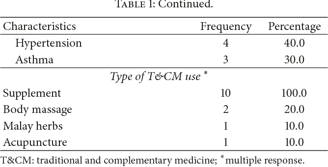 Table 1 from Patient's Decision to Disclose the Use of