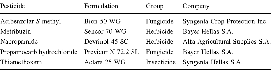 Table 1 from Biodegradation of soil-applied pesticides by