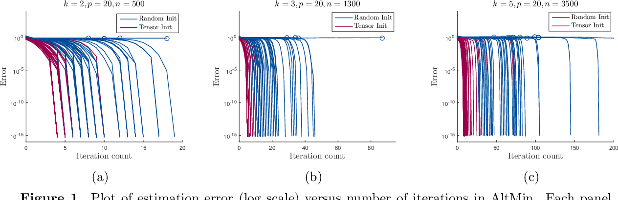 Figure 1 for Solving a Mixture of Many Random Linear Equations by Tensor Decomposition and Alternating Minimization