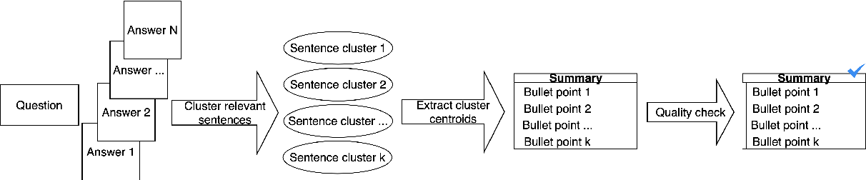 Figure 2 for Multi-Perspective Abstractive Answer Summarization