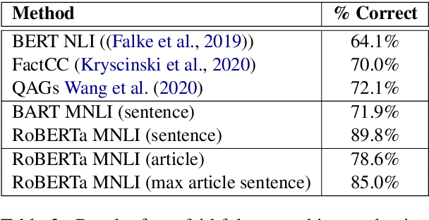 Figure 4 for Multi-Perspective Abstractive Answer Summarization