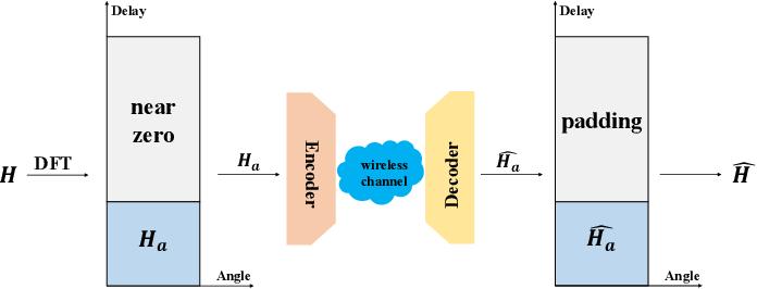 Figure 1 for Dilated Convolution based CSI Feedback Compression for Massive MIMO Systems