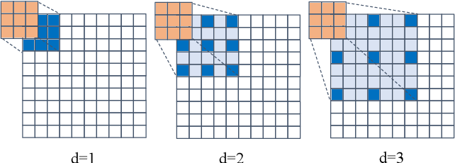 Figure 3 for Dilated Convolution based CSI Feedback Compression for Massive MIMO Systems