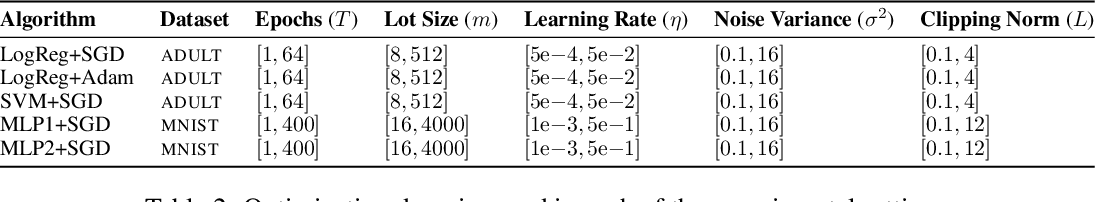 Figure 4 for Automatic Discovery of Privacy-Utility Pareto Fronts