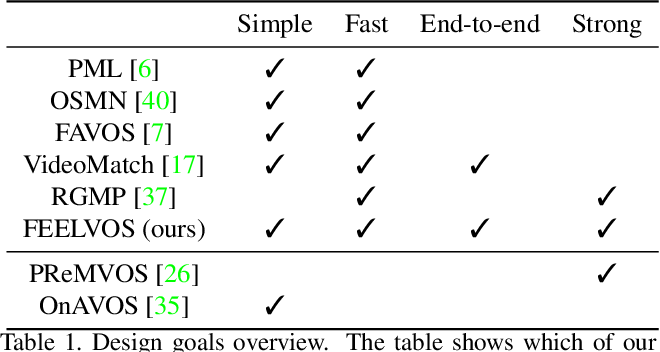 Figure 1 for FEELVOS: Fast End-to-End Embedding Learning for Video Object Segmentation