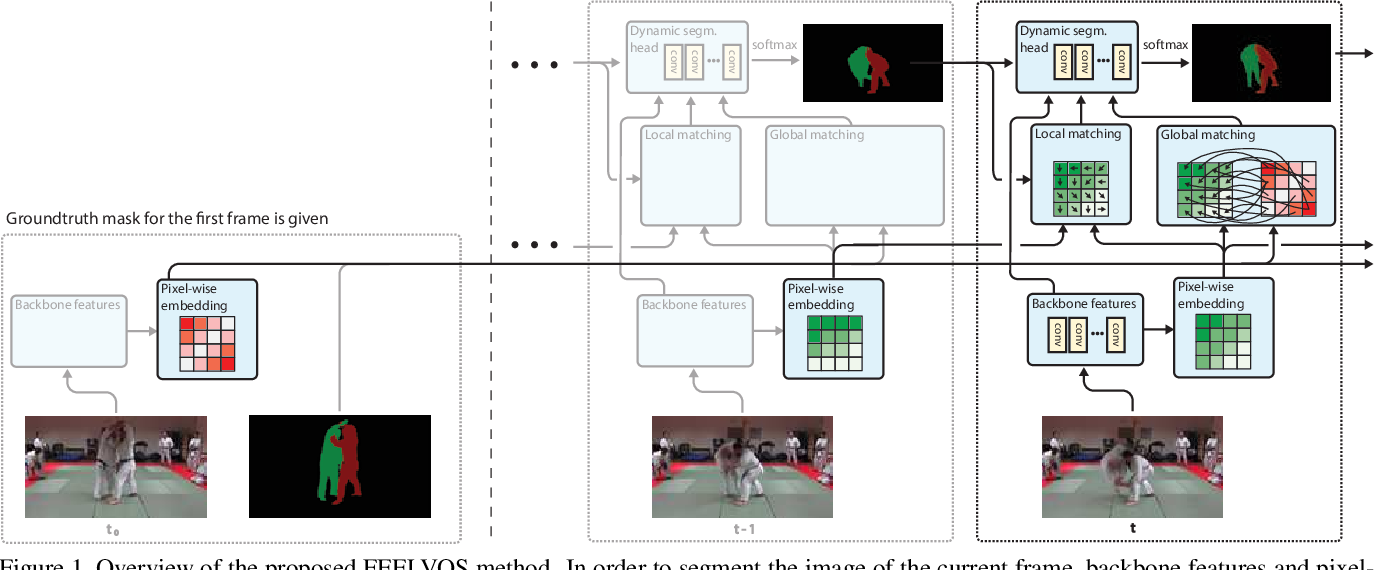 Figure 2 for FEELVOS: Fast End-to-End Embedding Learning for Video Object Segmentation