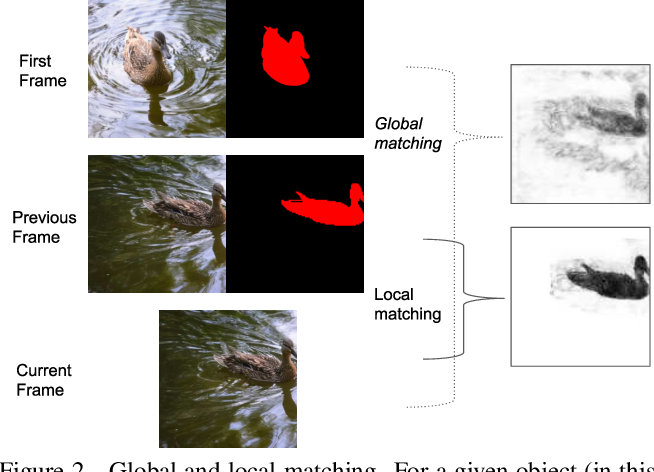 Figure 3 for FEELVOS: Fast End-to-End Embedding Learning for Video Object Segmentation