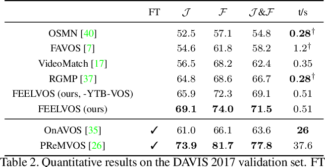 Figure 4 for FEELVOS: Fast End-to-End Embedding Learning for Video Object Segmentation