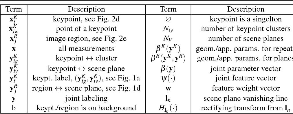 Figure 2 for Coplanar Repeats by Energy Minimization