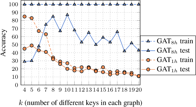 Figure 3 for How Attentive are Graph Attention Networks?