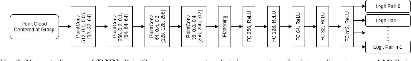 Figure 2 for Learning to Detect Multi-Modal Grasps for Dexterous Grasping in Dense Clutter