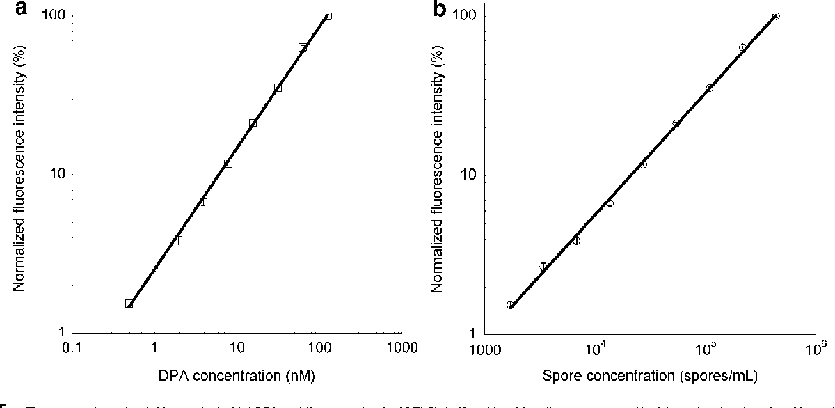 Figure 5. Time-gated detection (100 ms delay) of (a) DPA and (b) spores in 10 mM TbCl3 buffered in 1 M sodium acetate at pH 5.8 (n¼ 5). a: Log-log plot of intensity with DPA concentration. The line represents a power fit, equivalent to a linear fit on a linear scale plot, of the standard curve (R2¼ 0.998). b: Log-log plot of intensity with spore population. The line represents a power fit, equivalent to a linear fit on a linear scale plot, of the standard curve (R2¼ 0.998).