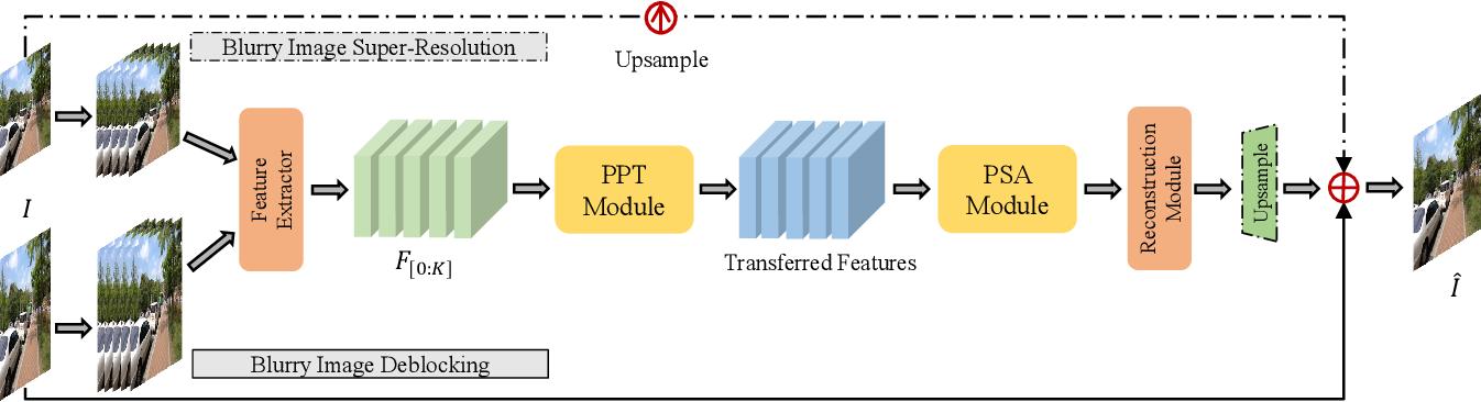 Figure 1 for EDPN: Enhanced Deep Pyramid Network for Blurry Image Restoration