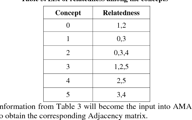 Table 3 from Algorithms for extracting adjacency matrix