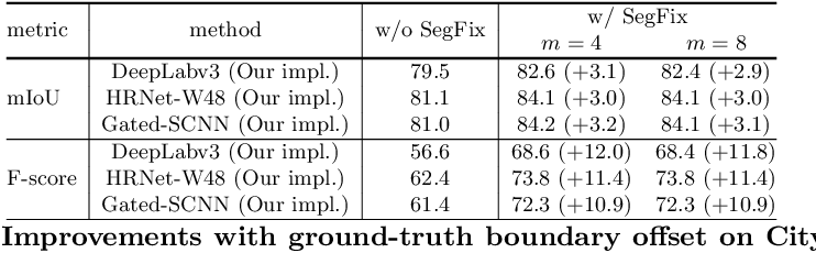 Figure 2 for SegFix: Model-Agnostic Boundary Refinement for Segmentation
