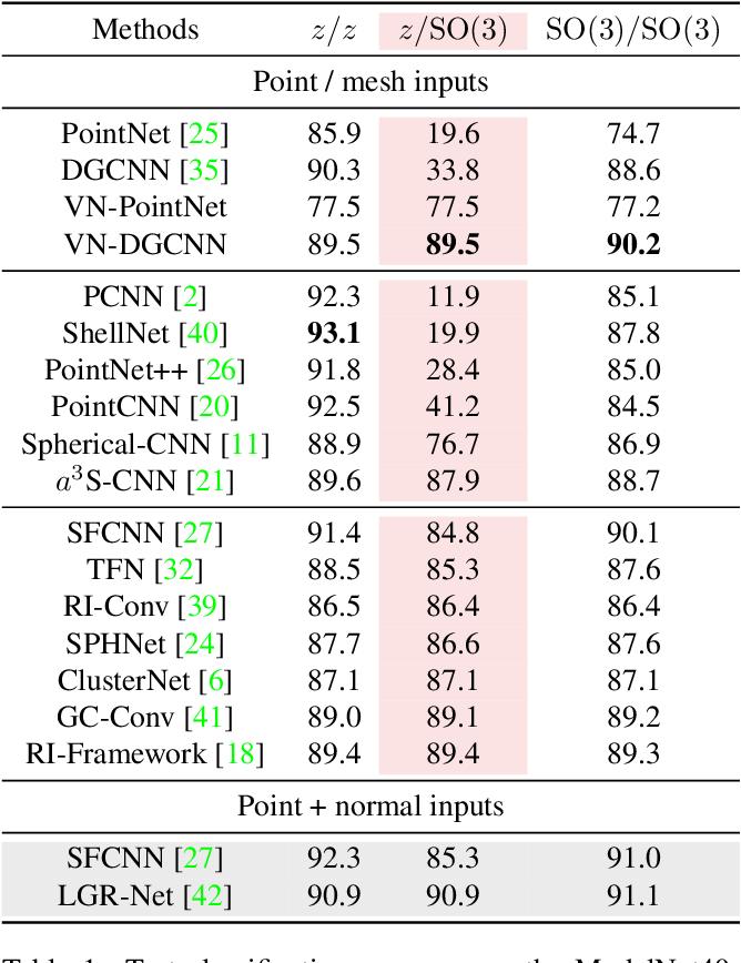 Figure 2 for Vector Neurons: A General Framework for SO(3)-Equivariant Networks