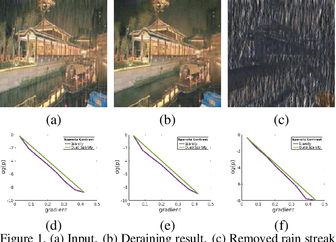 Figure 1 for Deep Image Deraining Via Intrinsic Rainy Image Priors and Multi-scale Auxiliary Decoding