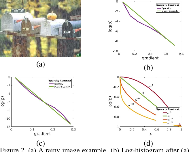 Figure 3 for Deep Image Deraining Via Intrinsic Rainy Image Priors and Multi-scale Auxiliary Decoding