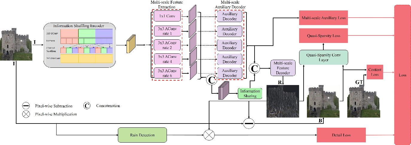 Figure 4 for Deep Image Deraining Via Intrinsic Rainy Image Priors and Multi-scale Auxiliary Decoding