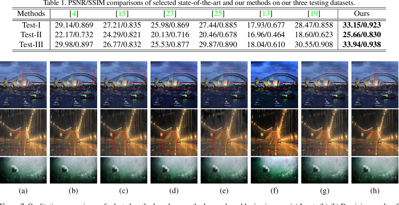 Figure 2 for Deep Image Deraining Via Intrinsic Rainy Image Priors and Multi-scale Auxiliary Decoding