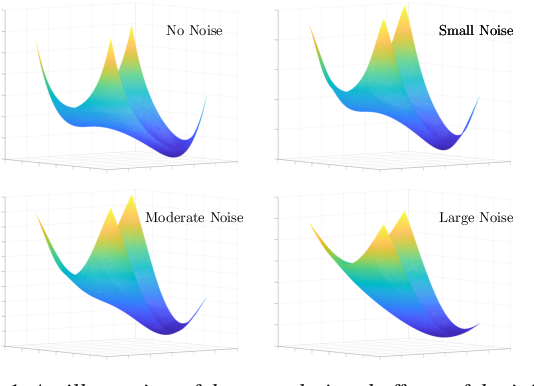 Figure 1 for Towards Understanding the Importance of Noise in Training Neural Networks
