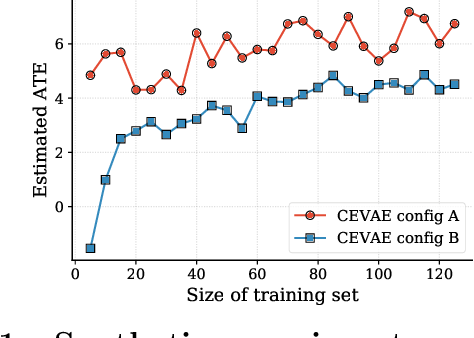 Figure 3 for A Causal Modeling Framework with Stochastic Confounders
