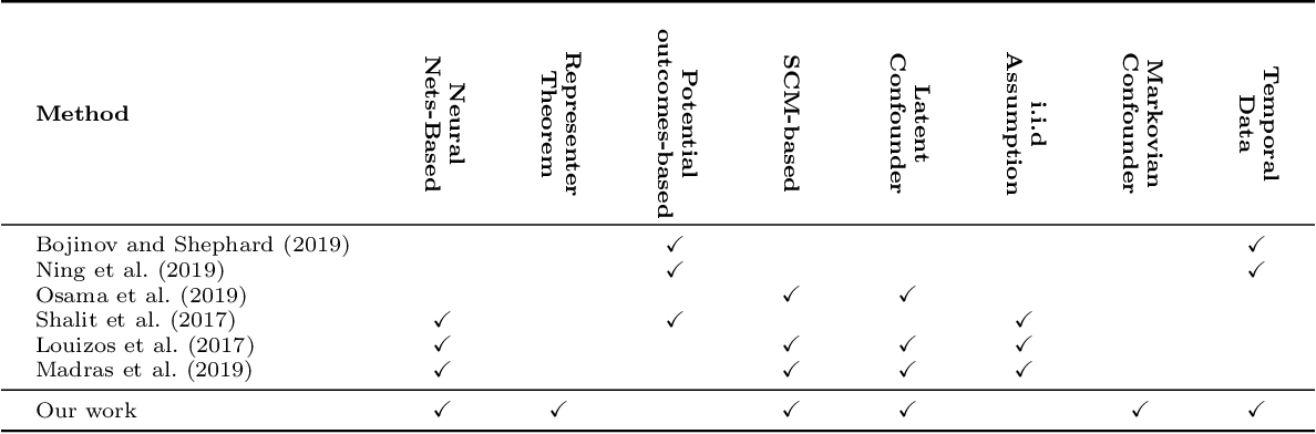 Figure 2 for A Causal Modeling Framework with Stochastic Confounders