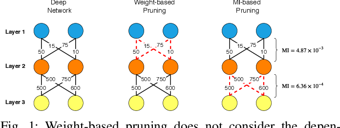 Figure 1 for MINT: Deep Network Compression via Mutual Information-based Neuron Trimming