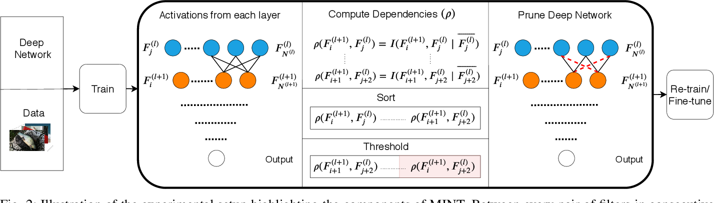 Figure 2 for MINT: Deep Network Compression via Mutual Information-based Neuron Trimming
