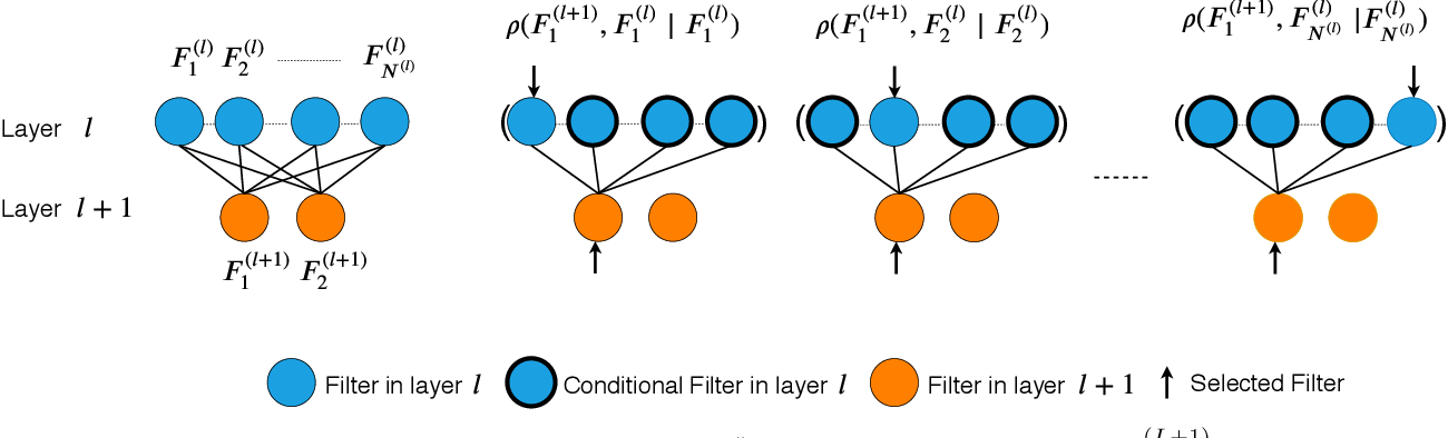 Figure 3 for MINT: Deep Network Compression via Mutual Information-based Neuron Trimming