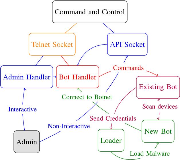 Figure 1 from An In-Depth Analysis of the Mirai Botnet - Semantic
