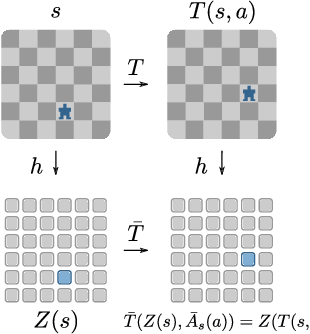 Figure 1 for Plannable Approximations to MDP Homomorphisms: Equivariance under Actions