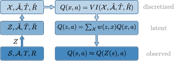 Figure 3 for Plannable Approximations to MDP Homomorphisms: Equivariance under Actions