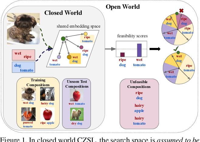 Figure 1 for Open World Compositional Zero-Shot Learning