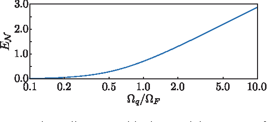 FIG. 2. (Color online) Logarithmic negativity EN as a function of the ratio q/ F . A mechanical quality factorQm = 103 is chosen.