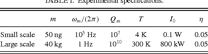 TABLE I. Experimental specifications.