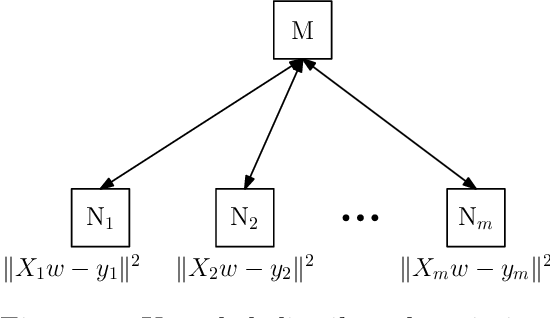 Figure 1 for Redundancy Techniques for Straggler Mitigation in Distributed Optimization and Learning