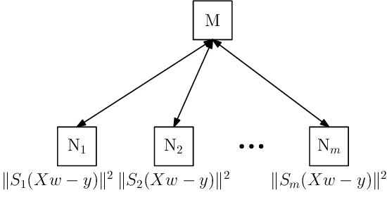 Figure 3 for Redundancy Techniques for Straggler Mitigation in Distributed Optimization and Learning