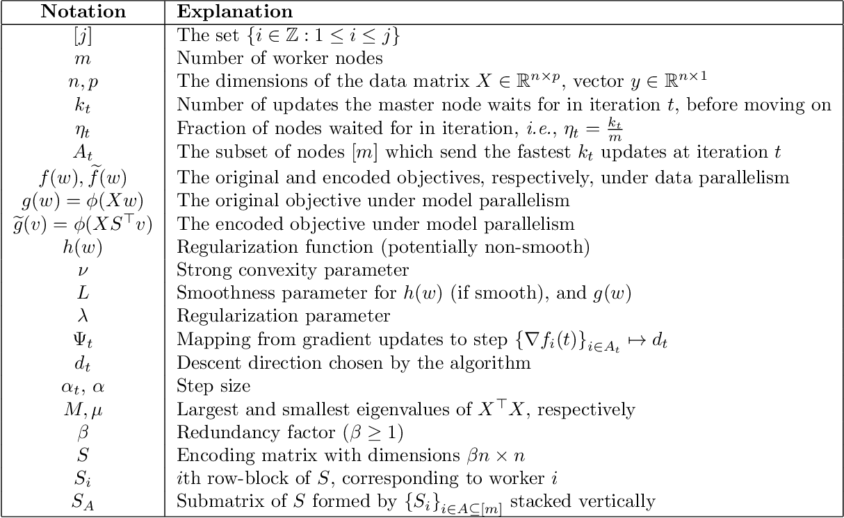 Figure 2 for Redundancy Techniques for Straggler Mitigation in Distributed Optimization and Learning