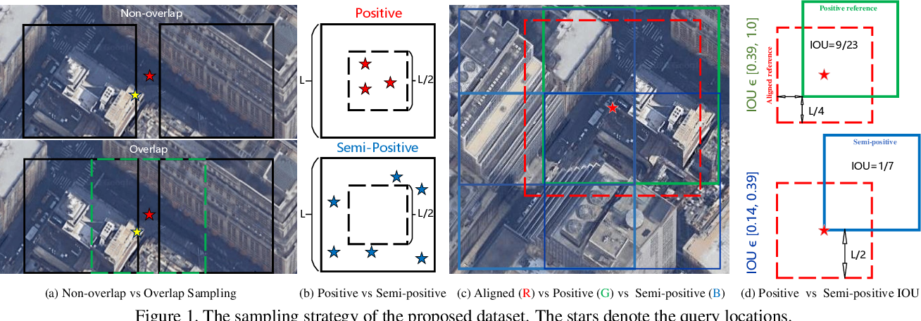 Figure 1 for VIGOR: Cross-View Image Geo-localization beyond One-to-one Retrieval