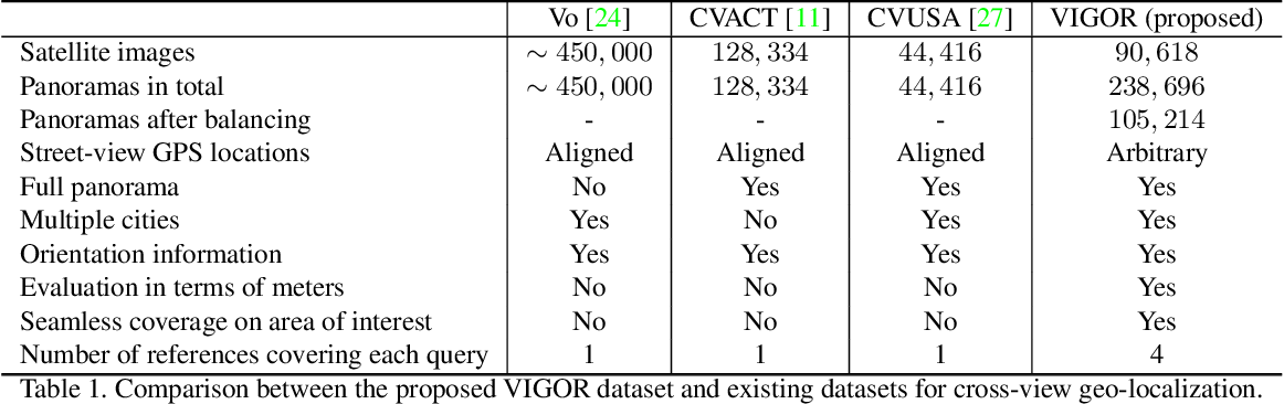 Figure 2 for VIGOR: Cross-View Image Geo-localization beyond One-to-one Retrieval