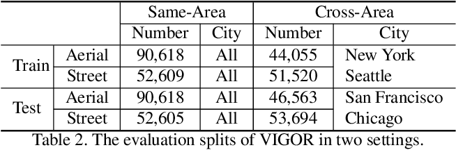Figure 4 for VIGOR: Cross-View Image Geo-localization beyond One-to-one Retrieval