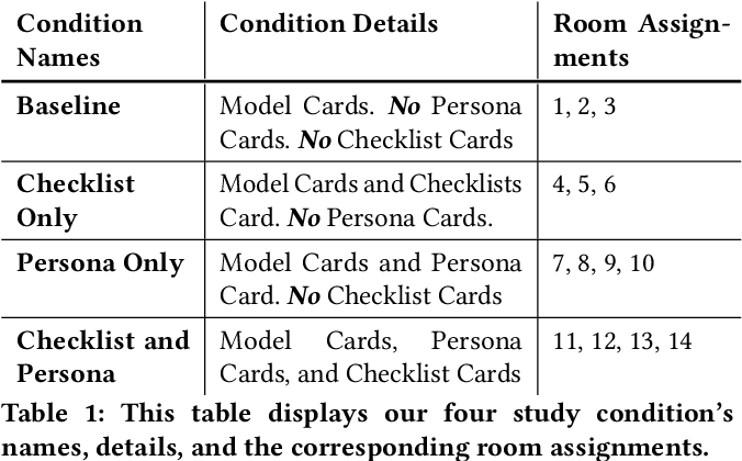 Figure 2 for Value Cards: An Educational Toolkit for Teaching Social Impacts of Machine Learning through Deliberation