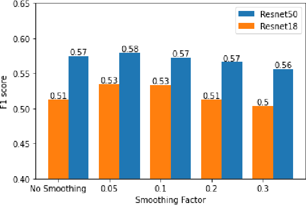 Figure 3 for FasterRCNN Monitoring of Road Damages: Competition and Deployment