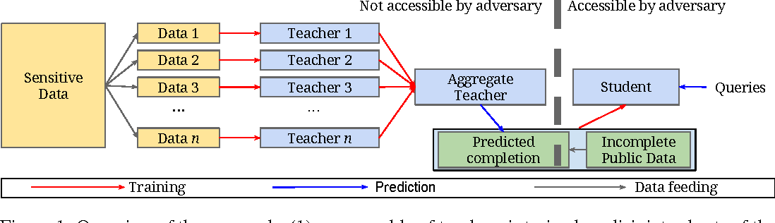 Figure 1 for Semi-supervised Knowledge Transfer for Deep Learning from Private Training Data