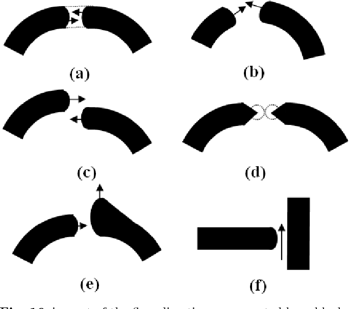"""Fig. 16 impact of the flow direction, represented by a black arrow, in the reconstruction process. From Left to right and from top to down respectively: (a) correct alignement, (b) ρ is not correctly fixed, (c) Junction not aligned, (d) endings detected as singularities, (e) local endings orientations, (f) """"T"""" junctions."""