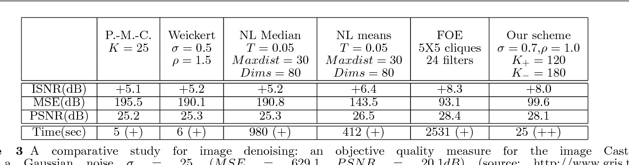 Table 3 A comparative study for image denoising: an objective quality measure for the image Castlewith a Gaussian noise σ = 25, (MSE = 629.1, PSNR = 20.1dB) (source: http://www.gris.tudarmstadt.de/ sroth/research/foe/denoising results.html) ((+)Matlab/(++)C++/windows)