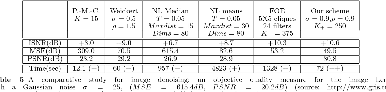 Table 5 A comparative study for image denoising: an objective quality measure for the image Lena with a Gaussian noise σ = 25, (MSE = 615.4dB, PSNR = 20.2dB) (source: http://www.gris.tudarmstadt.de/ sroth/research/foe/denoising results.html) ((+)Matlab/(++)C++/windows)