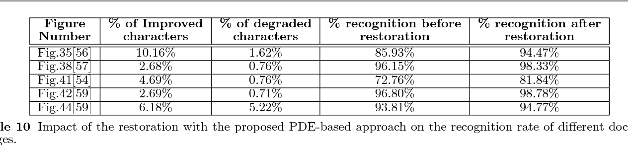 Table 10 Impact of the restoration with the proposed PDE-based approach on the recognition rate of different document images.