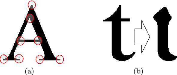 """Fig. 10 (a) Localisation of singularities in the case of the letter """"A"""", (b) Importance of the singularity details for the recognition."""